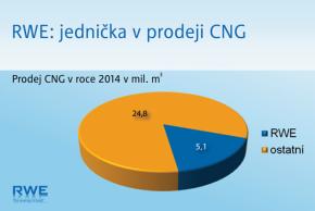 Skupina RWE se v ČR přejmenuje na innogy