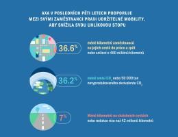 AXA sníží uhlíkovou stopu podporou sdílení aut