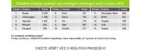 Hyundai: v únoru bylo v ČR účelově registrováno 1881 aut