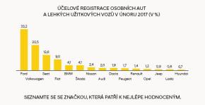 Médea: dovozci v únoru účelově registrovali 2170 aut