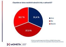Moneta: Češi riskují při cestách na trhy