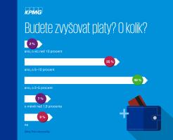 KPMG: české firmy budou zvyšovat mzdy