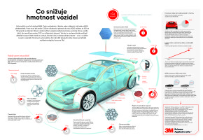 3M: váhu automobilu lze snížit lepením