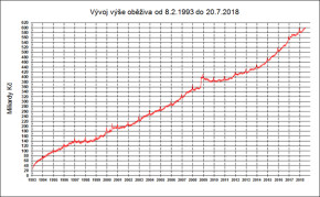 ČNB: v oběhu je rekordních 600 miliard Kč