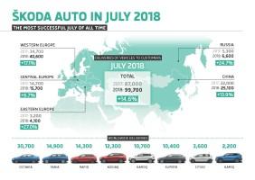 Škoda dodala v červenci 99 700 aut
