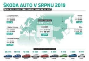 Škoda letos dodala méně aut než loni