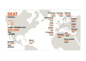Španělský SEAT loni opět trhal rekordy
