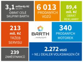 Autocentrum BARTH otočilo 3 miliardy korun