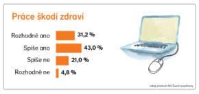 Průzkum NN: s prací je spokojeno 75 % Čechů